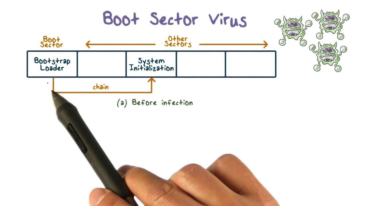 Jenis Virus Komputer