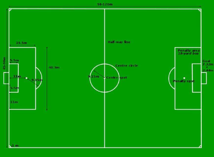 Ukuran Lapangan Sepak Bola Yang Wajib Di Ketahui