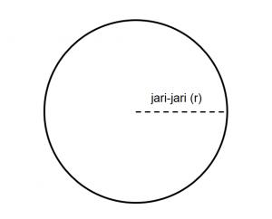 Jari-jari lingkaran
